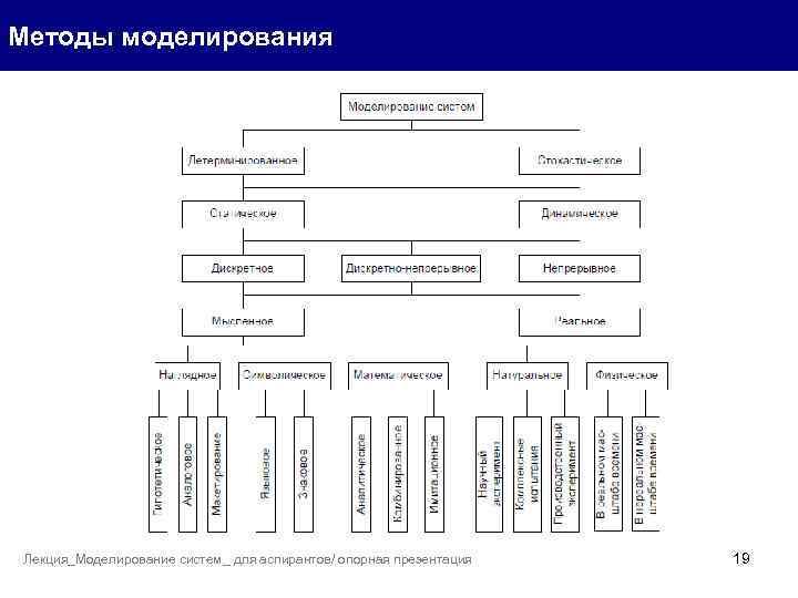 Методы моделирования Лекция_Моделирование систем_ для аспирантов/ опорная презентация 19