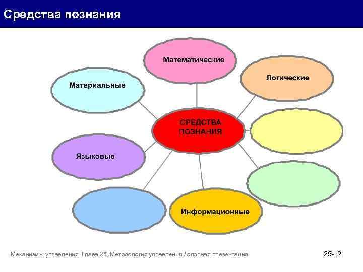 Средства познания Механизмы управления. Глава 25. Методология управления / опорная презентация 25 - 2