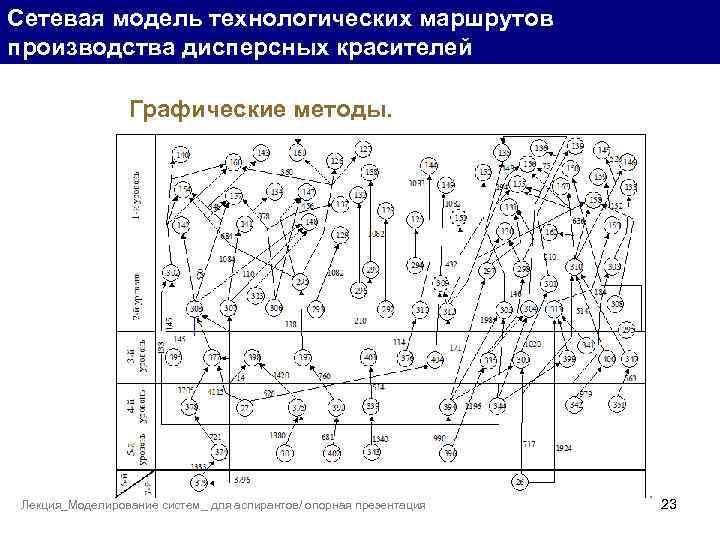 Сетевая модель технологических маршрутов производства дисперсных красителей Графические методы. Лекция_Моделирование систем_ для аспирантов/ опорная