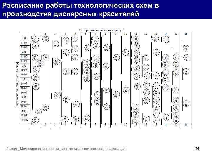 Расписание работы технологических схем в производстве дисперсных красителей Графические методы. Лекция_Моделирование систем_ для аспирантов/