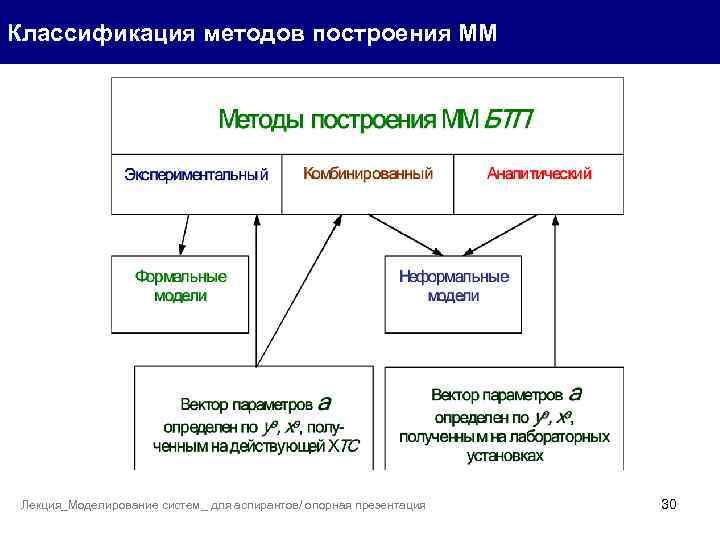 Классификация методов построения ММ Лекция_Моделирование систем_ для аспирантов/ опорная презентация 30