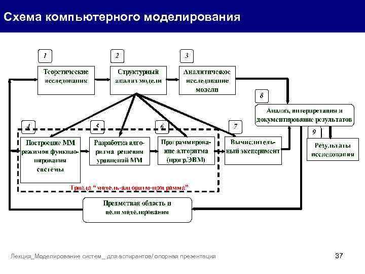 Схема компьютерного моделирования Лекция_Моделирование систем_ для аспирантов/ опорная презентация 37