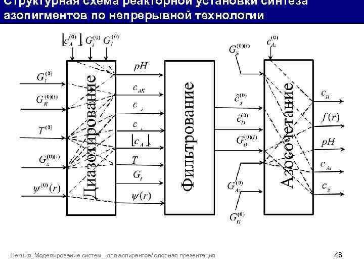 Структурная схема реакторной установки синтеза азопигментов по непрерывной технологии Лекция_Моделирование систем_ для аспирантов/ опорная