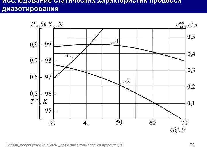 Исследование статических характеристик процесса диазотирования Лекция_Моделирование систем_ для аспирантов/ опорная презентация 70