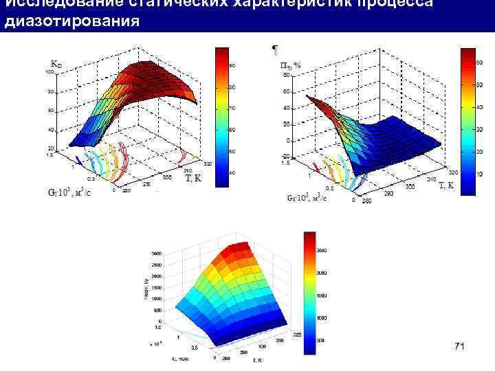 Исследование статических характеристик процесса диазотирования 71
