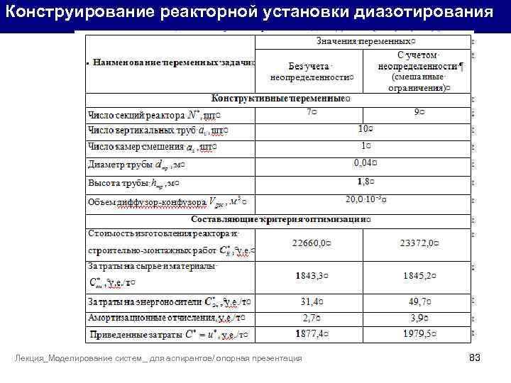 Конструирование реакторной установки диазотирования Лекция_Моделирование систем_ для аспирантов/ опорная презентация 83