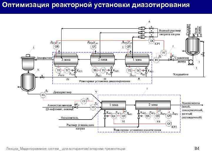 Оптимизация реакторной установки диазотирования Лекция_Моделирование систем_ для аспирантов/ опорная презентация 84