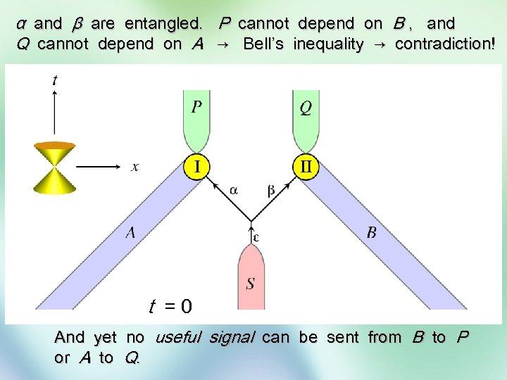 α and β are entangled. P cannot depend on B , and Q cannot