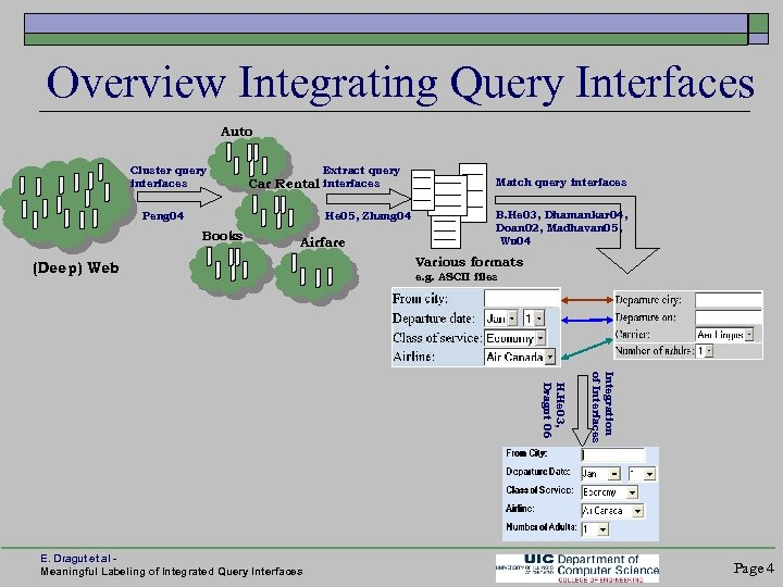Overview Integrating Query Interfaces Auto Cluster query interfaces Car Extract query Rental interfaces Peng