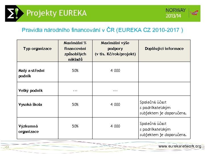 Projekty EUREKA > 12 Pravidla národního financování v ČR (EUREKA CZ 2010 -2017 )