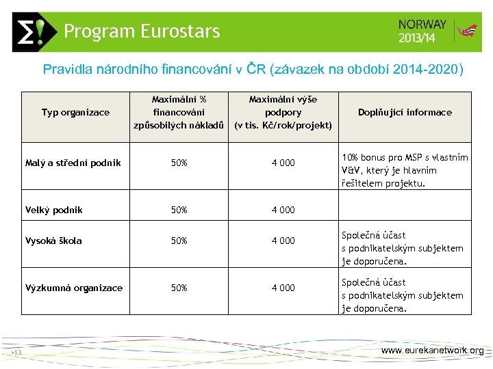 Program Eurostars > 13 Pravidla národního financování v ČR (závazek na období 2014 -2020)