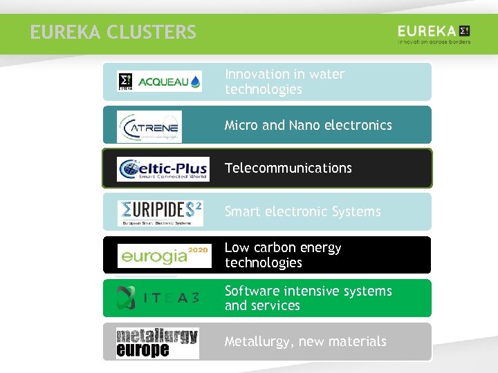 EUREKA CLUSTERS > 15 Innovation in water technologies Micro and Nano electronics Telecommunications Smart
