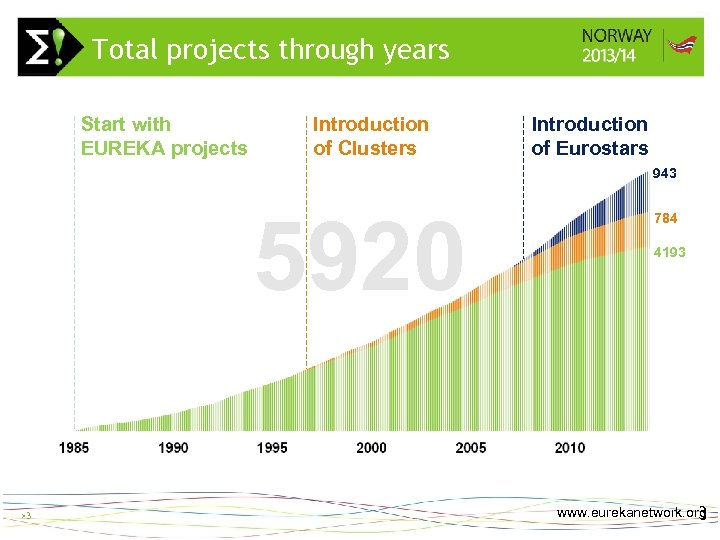 Total projects through years Start with EUREKA projects Introduction of Clusters >3 Introduction of
