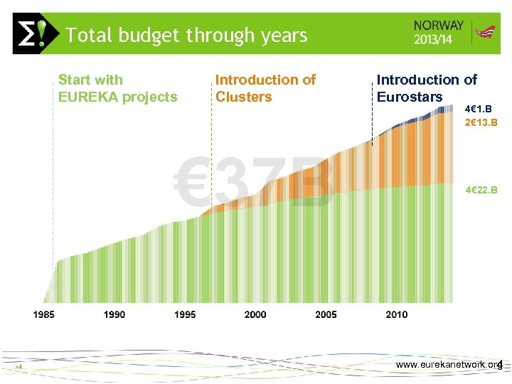 Total budget through years Start with EUREKA projects Introduction of Clusters € 37 B
