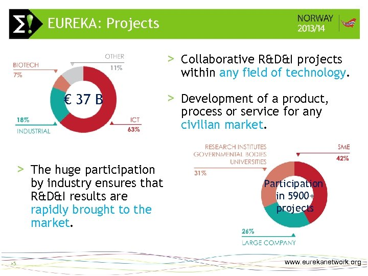 EUREKA: Projects >5 > Collaborative R&D&I projects within any field of technology. € 37
