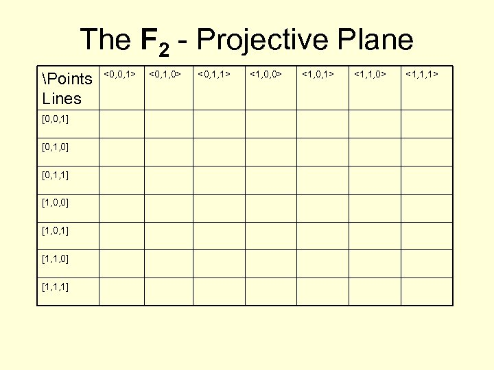 The F 2 - Projective Plane Points Lines [0, 0, 1] [0, 1, 0]