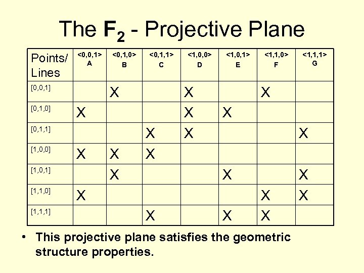The F 2 - Projective Plane Points/ Lines <0, 0, 1> A [0, 0,