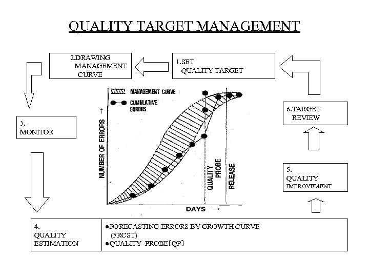 QUALITY TARGET MANAGEMENT 2. DRAWING MANAGEMENT CURVE 1. SET QUALITY TARGET 6. TARGET REVIEW