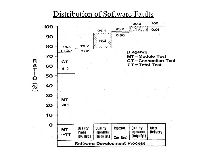 Distribution of Software Faults 21. 9 53. 8 (QA Dpt. )