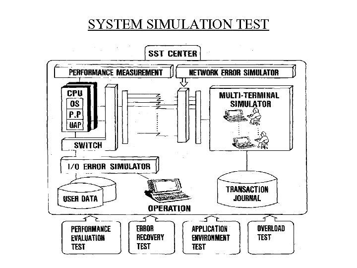 SYSTEM SIMULATION TEST