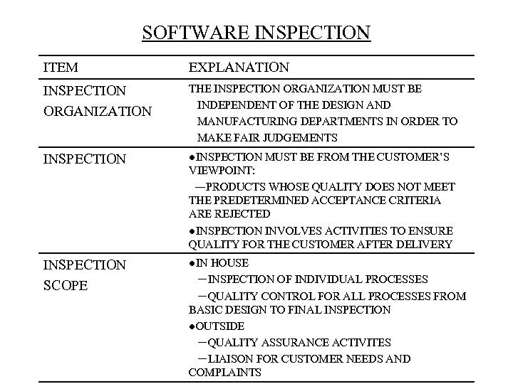 SOFTWARE INSPECTION ITEM EXPLANATION INSPECTION ORGANIZATION THE INSPECTION ORGANIZATION MUST BE INDEPENDENT OF THE