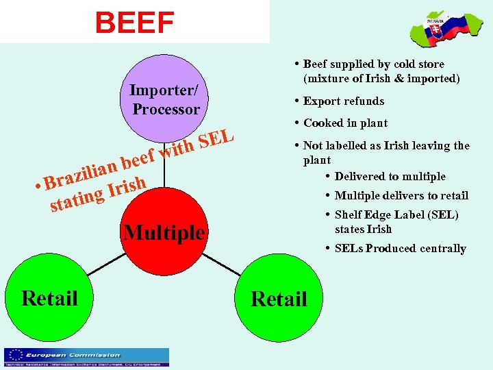 BEEF • Beef supplied by cold store (mixture of Irish & imported) Importer/ Processor