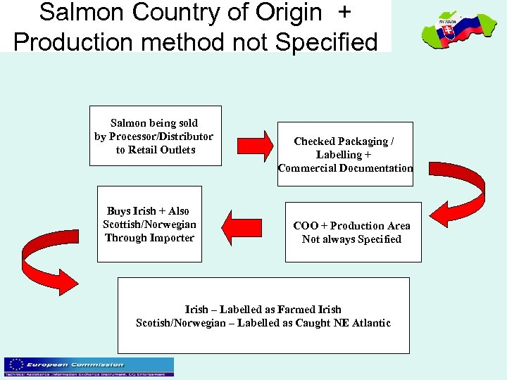 Salmon Country of Origin + Production method not Specified Salmon being sold by Processor/Distributor