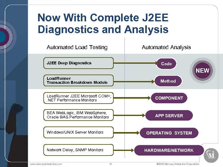 Now With Complete J 2 EE Diagnostics and Analysis Automated Load Testing Automated Analysis