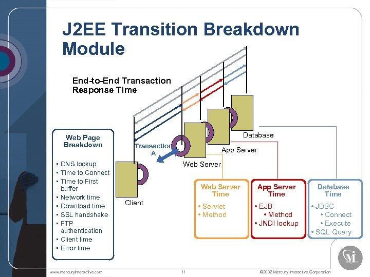 J 2 EE Transition Breakdown Module End-to-End Transaction Response Time Web Page Breakdown •