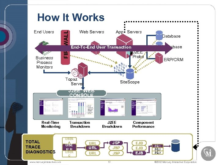 End Users Business Process Monitors FIREWALL How It Works Web Servers App Servers Database