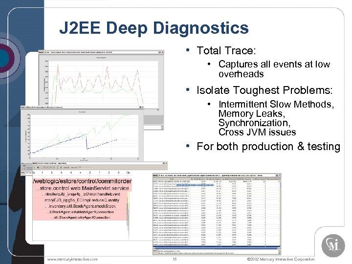 J 2 EE Deep Diagnostics NE W • Total Trace: • Captures all events
