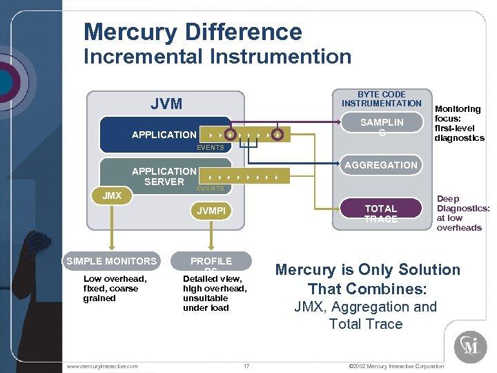 Mercury Difference Incremental Instrumention BYTE CODE INSTRUMENTATION JVM APPLICATION SAMPLIN G Monitoring focus: first-level