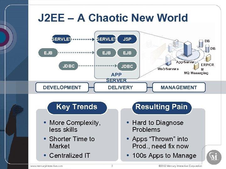 J 2 EE – A Chaotic New World SERVLET EJB JDBC APP SERVER DELIVERY