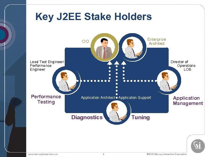 Key J 2 EE Stake Holders Enterprise Architect CIO Load Test Engineer/ Performance Engineer