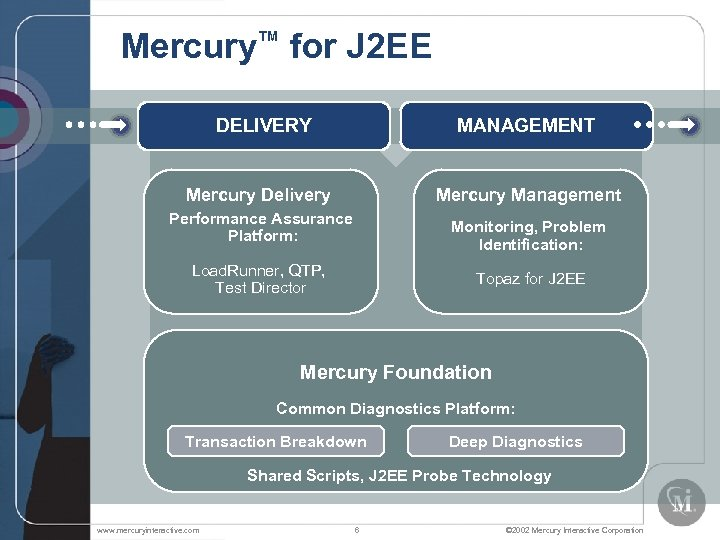 Mercury™ for J 2 EE DELIVERY MANAGEMENT Mercury Delivery Mercury Management Performance Assurance Platform: