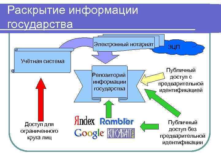 Раскрытие информации государства Электронный нотариат ЭЦП Учётная система Репозиторий информации государства Доступ для ограниченного