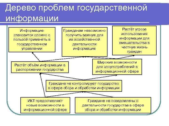 Дерево проблем государственной информации Информацию становится сложно с пользой применять в государственном управлении Гражданам
