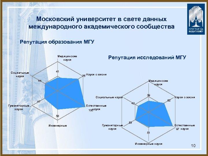 Московский университет в свете данных международного академического сообщества Репутация образования МГУ Репутация исследований МГУ