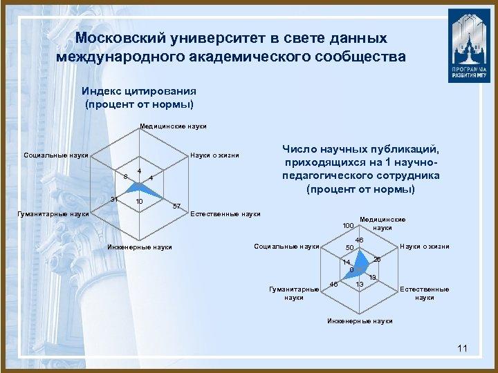 Московский университет в свете данных международного академического сообщества Индекс цитирования (процент от нормы) Медицинские