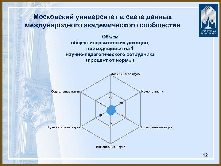 Московский университет в свете данных международного академического сообщества Объем общеуниверситетских доходов, приходящийся на 1