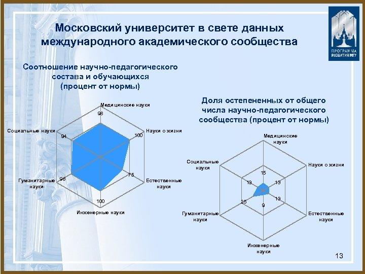 Московский университет в свете данных международного академического сообщества Соотношение научно-педагогического состава и обучающихся (процент