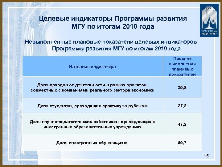 Целевые индикаторы Программы развития МГУ по итогам 2010 года Невыполненные плановые показатели целевых индикаторов