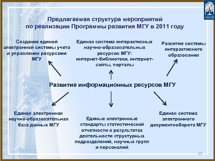 Предлагаемая структура мероприятий по реализации Программы развития МГУ в 2011 году Создание единой электронной