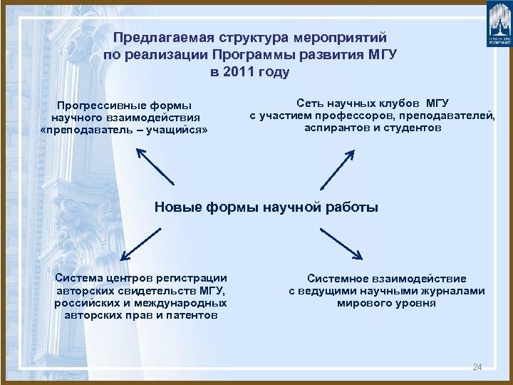 Предлагаемая структура мероприятий по реализации Программы развития МГУ в 2011 году Прогрессивные формы научного