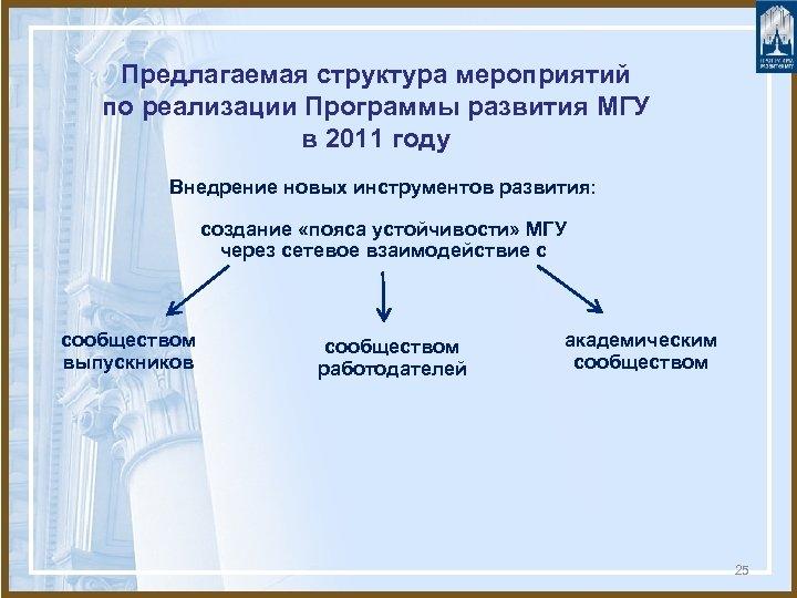 Предлагаемая структура мероприятий по реализации Программы развития МГУ в 2011 году Внедрение новых инструментов