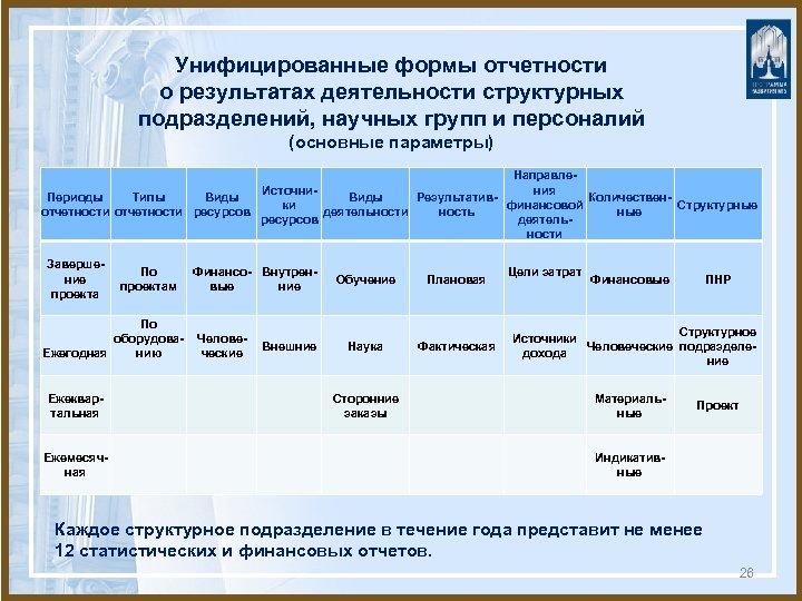 Унифицированные формы отчетности о результатах деятельности структурных подразделений, научных групп и персоналий (основные параметры)