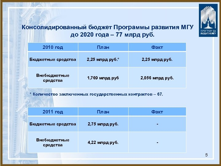 Консолидированный бюджет Программы развития МГУ до 2020 года – 77 млрд руб. 2010 год