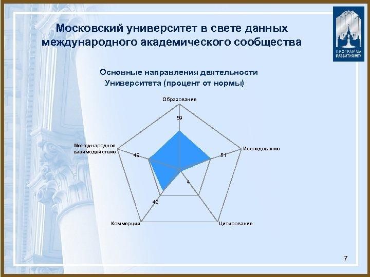 Московский университет в свете данных международного академического сообщества Основные направления деятельности Университета (процент от