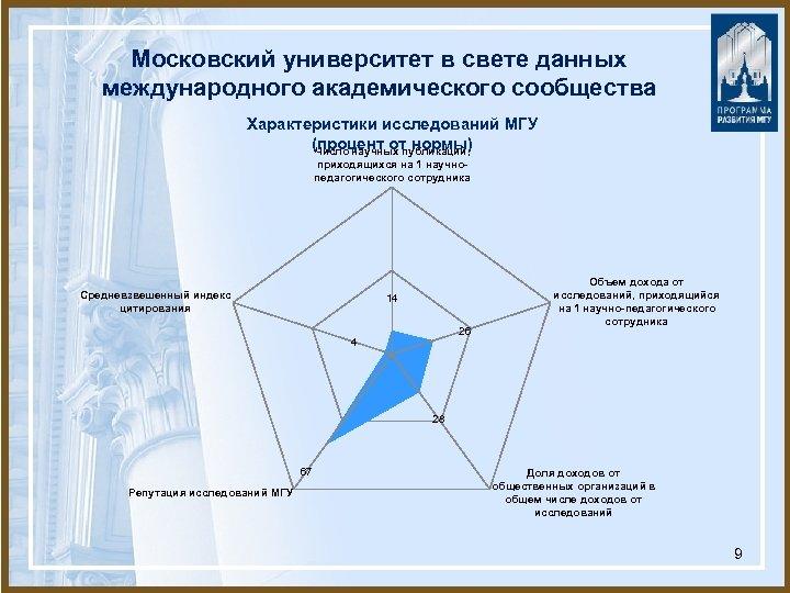 Московский университет в свете данных международного академического сообщества Характеристики исследований МГУ (процент от нормы)