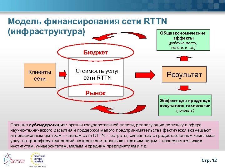 Модель финансирования сети RTTN (инфраструктура) Общеэкономические эффекты Бюджет Клиенты сети Стоимость услуг сети RTTN